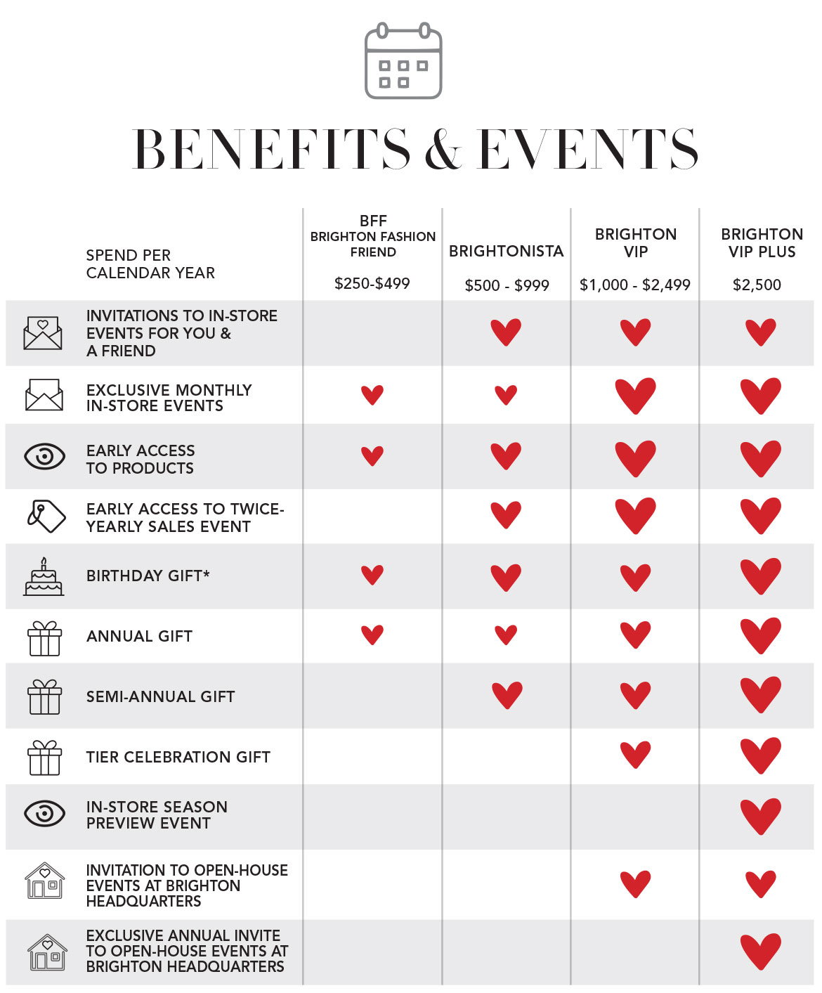 Brighton Insider Benefits Chart